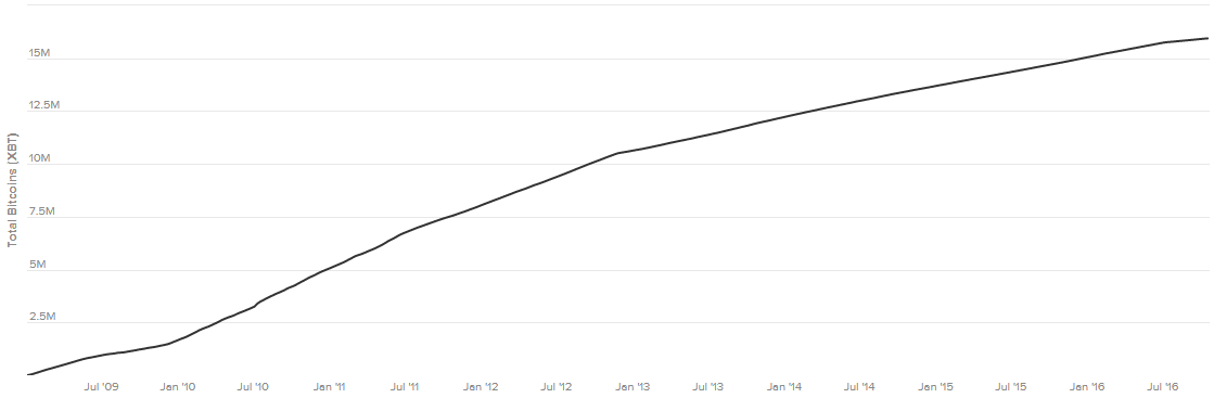 Growth dynamics of the number of bitcoins in circulation